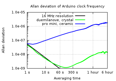 Plot of Allan deviation of Arduino clock frequency