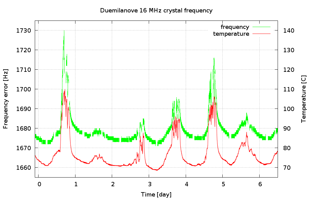 Arduino clock frequency accuracy