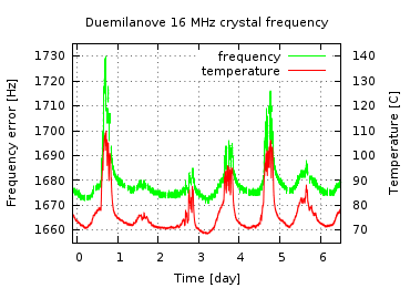 Plot of frequency and tempetarure of Duemilanove