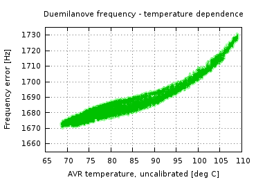 Plot of temperature dependence of Duemilanove