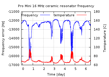 Plot of frequency and temperature of Pro Mini